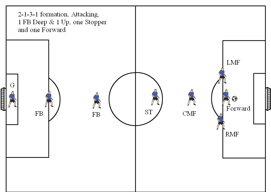 8v8 Soccer Formations Diagram, 2-1-3-1 Attacking, 1 Fullback pushed up