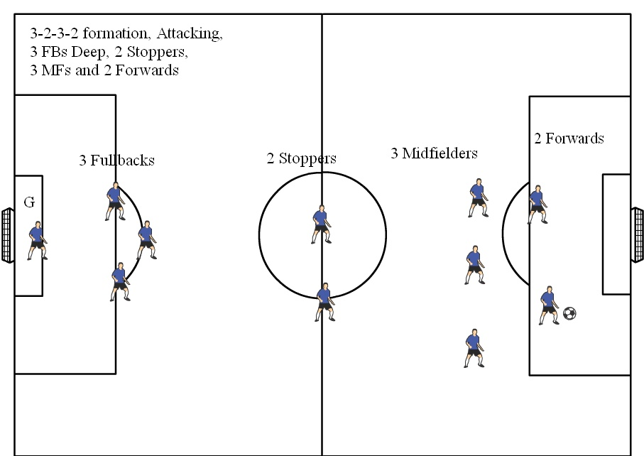 Soccer positions diagrams 11v11 soccer formations 11v11 soccer formation diagram 3 2 3 2 attacking 3 deep ccuart