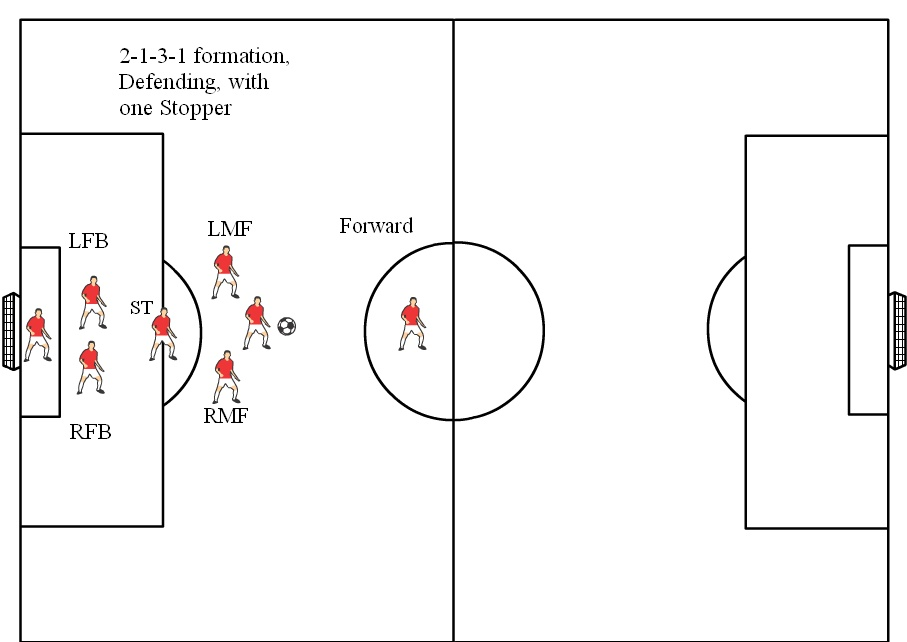 8v8 Soccer Formations Diagrams, 2-1-3-1 Defending