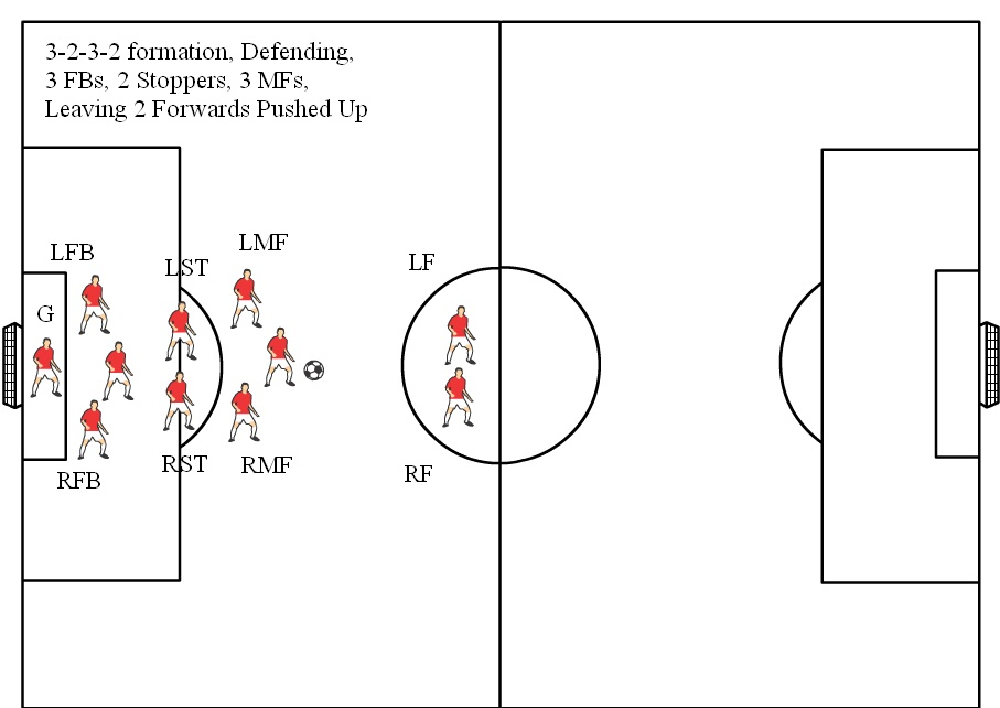 soccer positions diagrams  v  soccer formations v  soccer formation diagram       defending